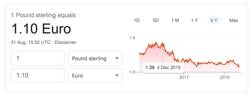 pound weak against the euro