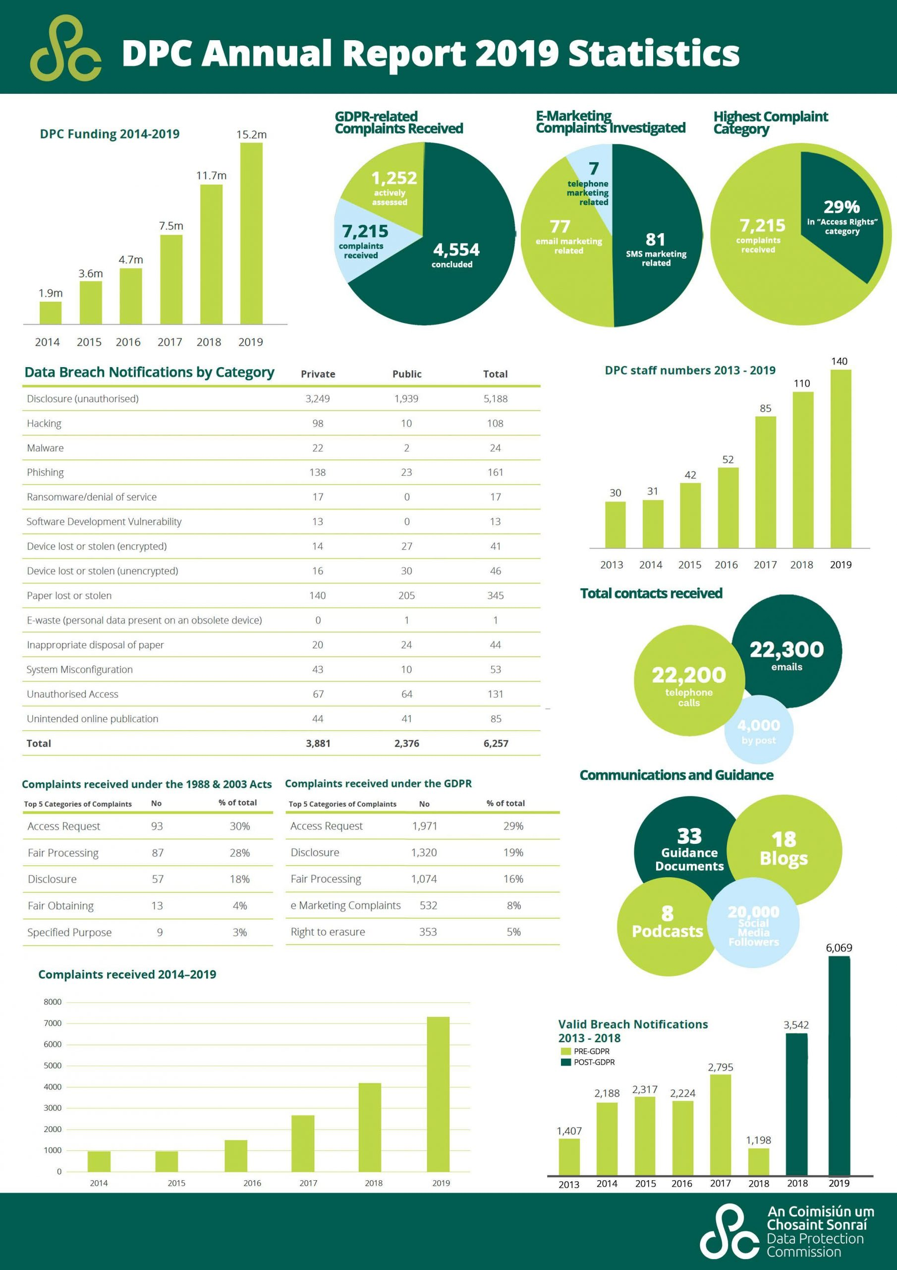 ANNUAL REPORT STAT SHEET-page-001