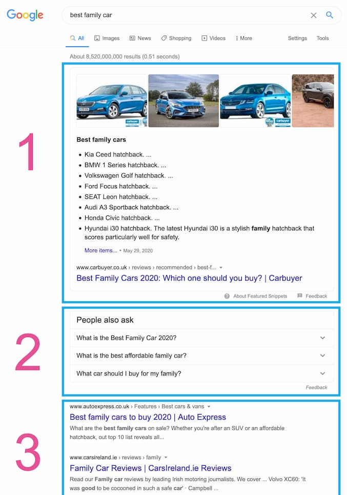 serp for family cars